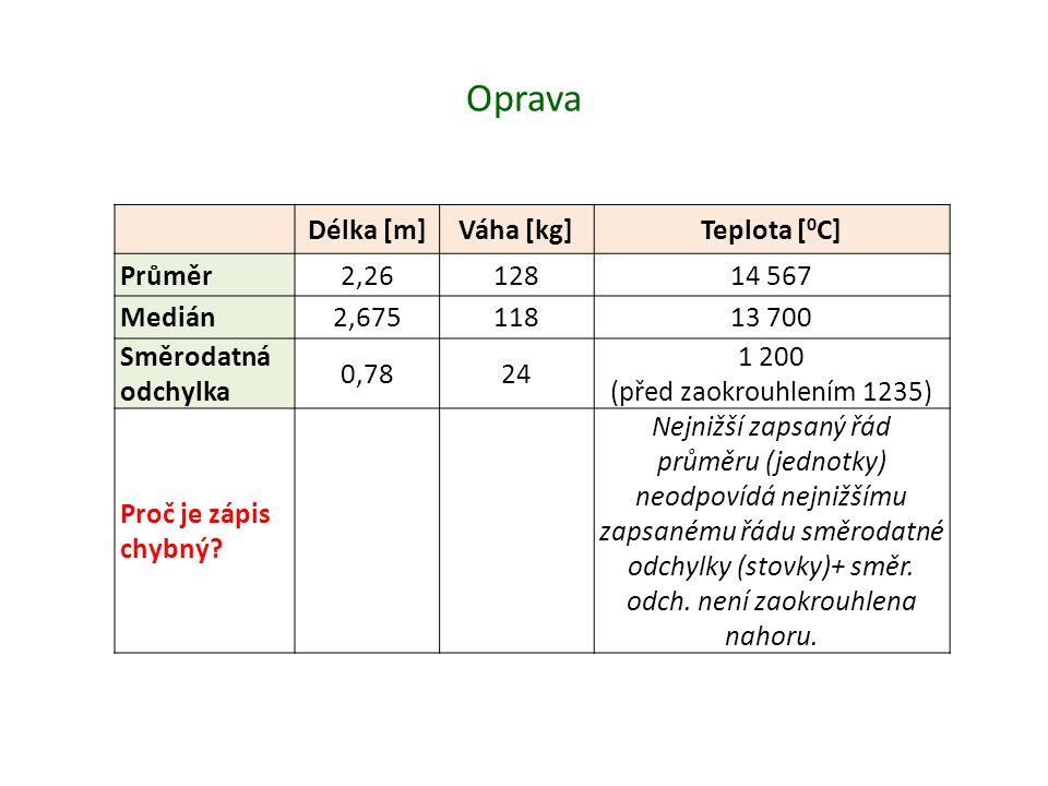 Oprava Délka [m] Váha [kg] Teplota [0C] Průměr 2,26 128 14 567 Medián